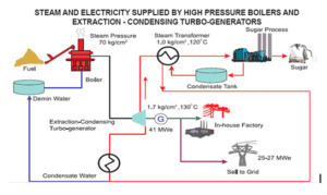 Gambar Steam and Electricity