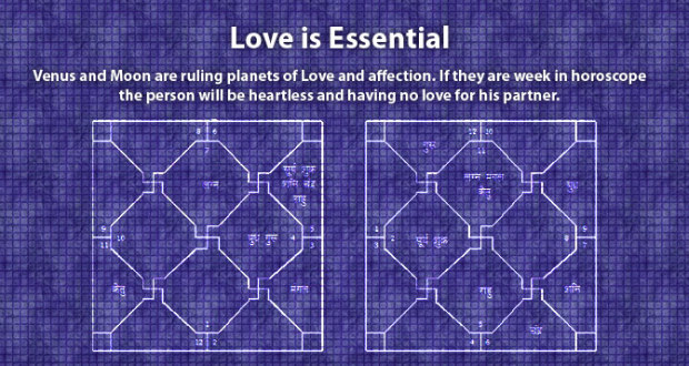 Here are couple of essential points for marriage in horoscope