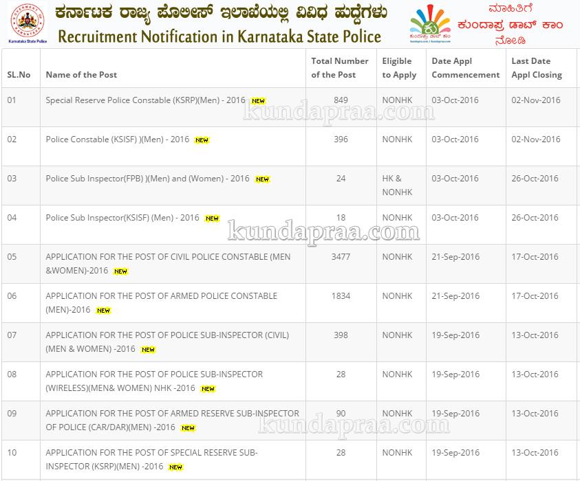 jobs-karnataka-police-si