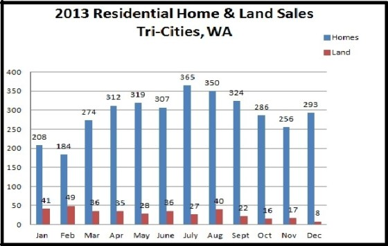 2013-stats-homes-sold
