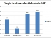 2011-Stats tricities house sales
