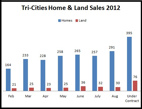 YTD Tri-Cities home & land sales Jan - Aug 2012