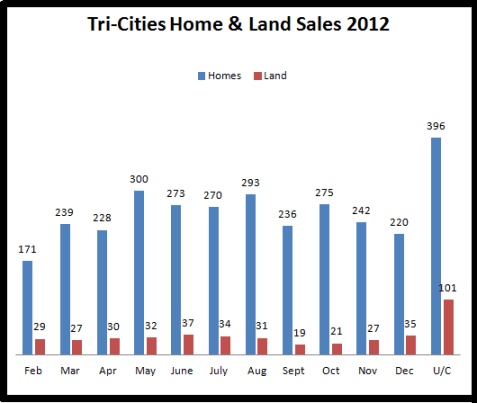 2012 Home and land sales in the Tri-Cities, WA