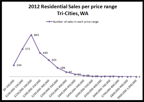 Prices of homes sold on the MLS in 2012