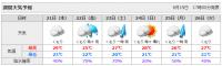 2007年6月19日 週間天気予報