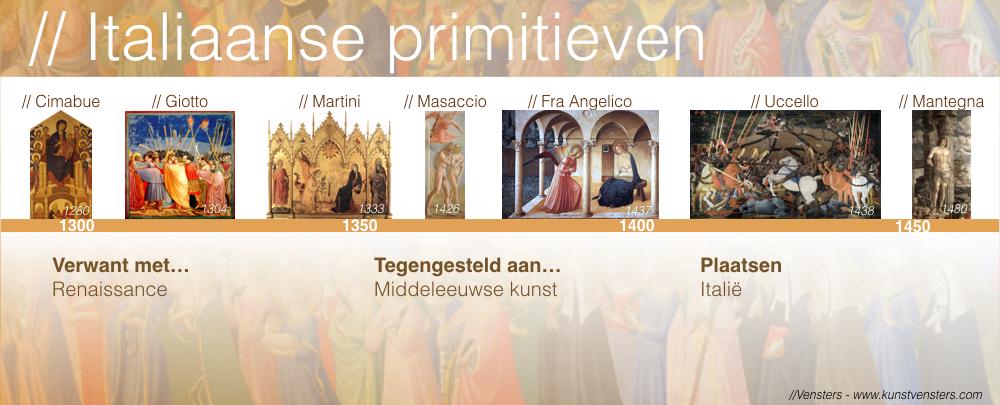 Kunstgeschiedenis - Italiaanse Primitieven Overzicht