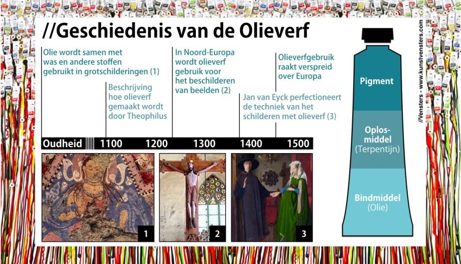 Geschiedenis van Olieverf