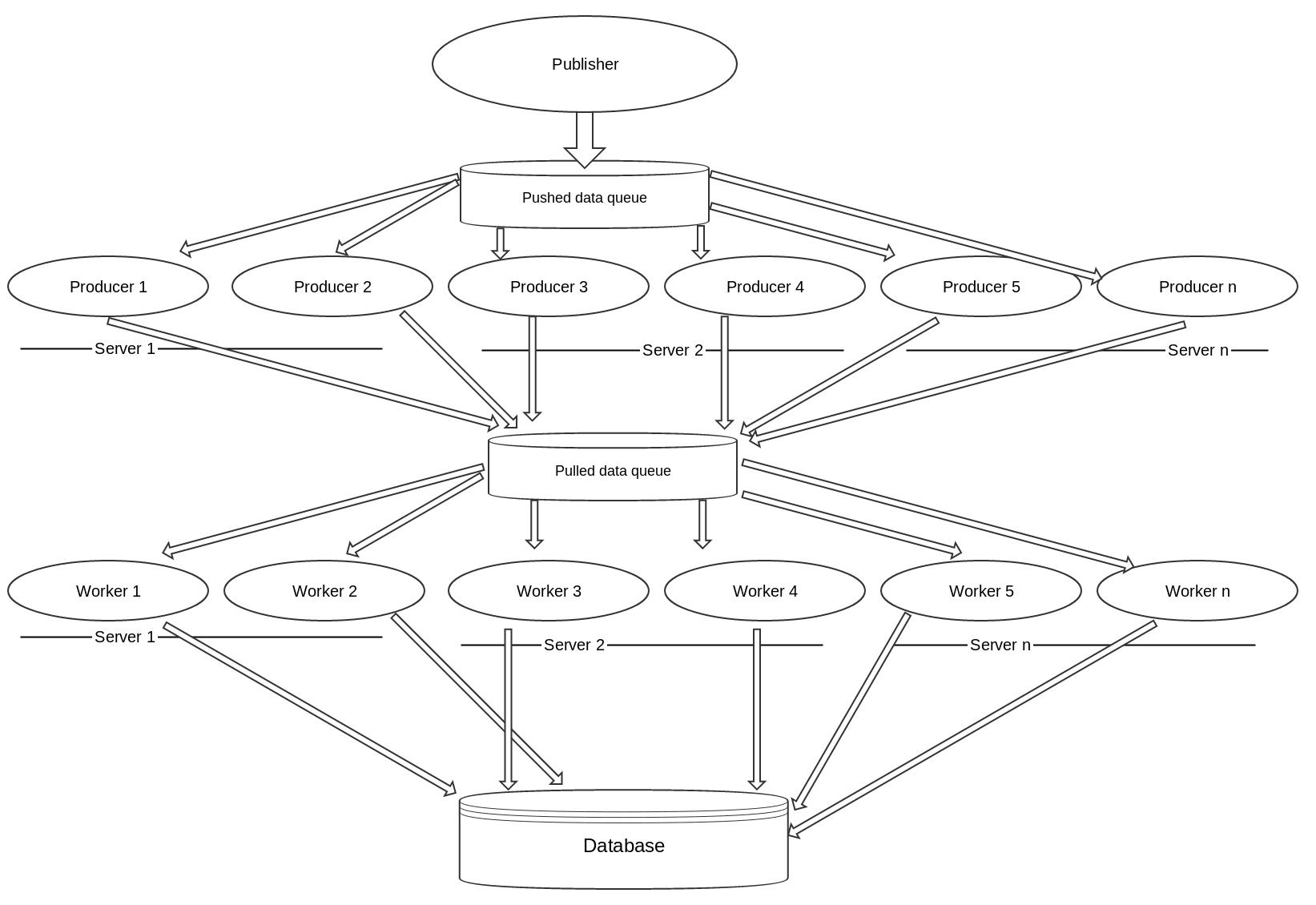 Distributed Job Processing Rabbitmq