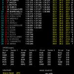 F1 韓国GP ヴェッテルが2戦連続PP獲得!! そして優勝予想