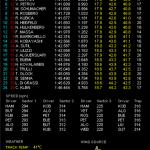 F1 アブダビGP フリー走行3回目結果
