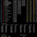 F1 アブダビGP ヴェッテルがシーズン2桁PPを達成!! そして優勝予想
