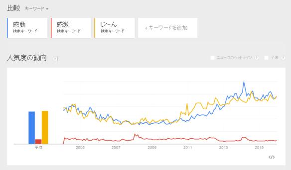 感動2015-GoogleTrend1