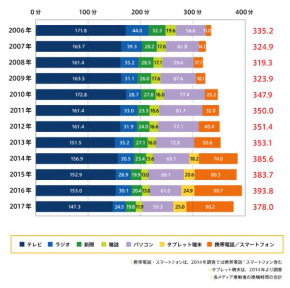 メディア接触時間 の一覧 テレビCM がNo.1