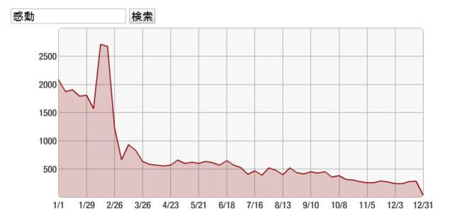 2018年の感動キーワード量の推移(グラフ)
