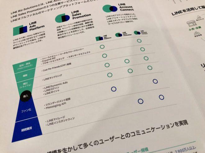 LINE Biz-Solutionの資料