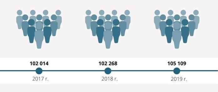 Liczba mieszkańców w rejonie wileńskim nadal rośnie