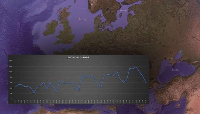 W Europie milion zmarłych z powodu koronawirusa