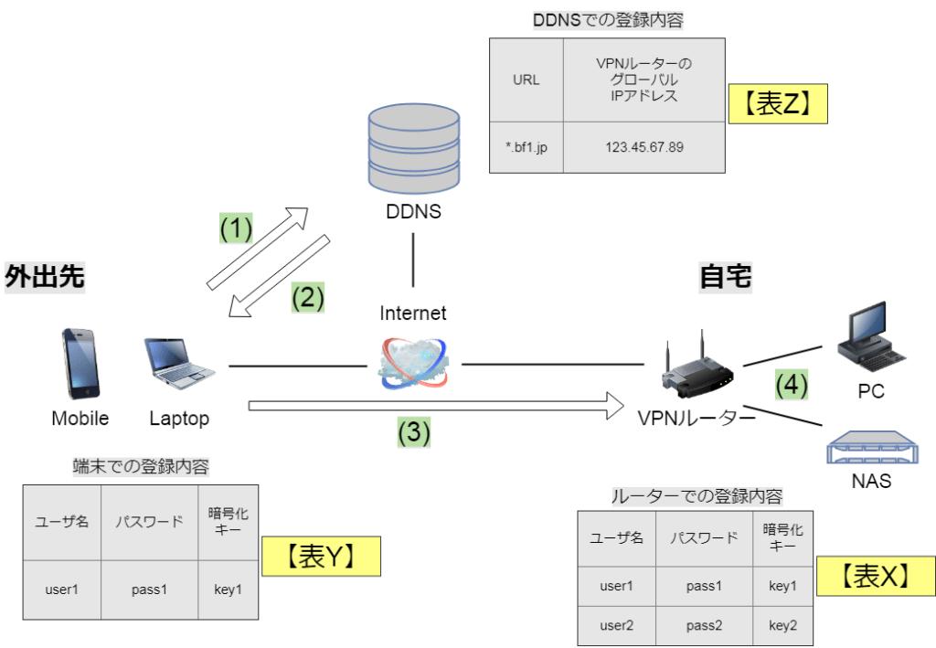 VPNのしくみ(外出先からの接続)がわかる、VPNがつながらない対策