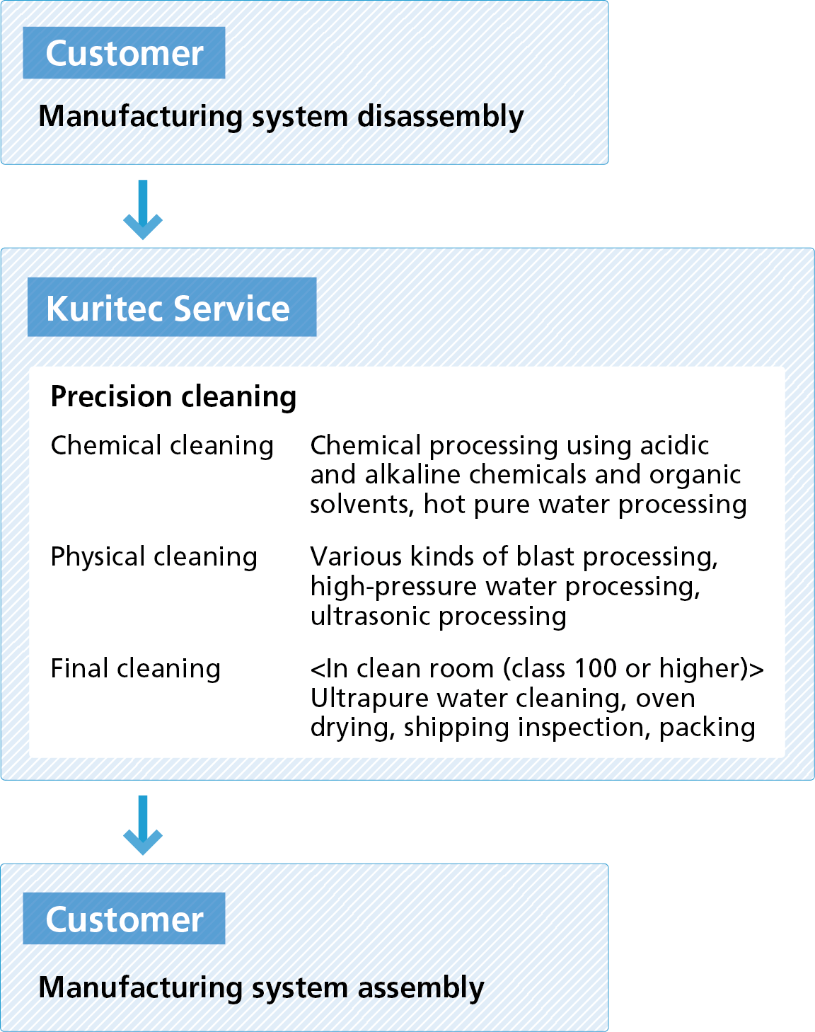Precision Cleaning Technology