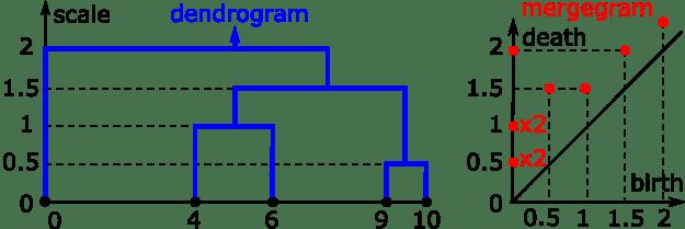 dendrogram+mergegram