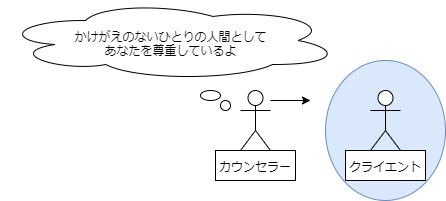 カールロジャーズ_積極的傾聴_無条件の肯定的関心の図
