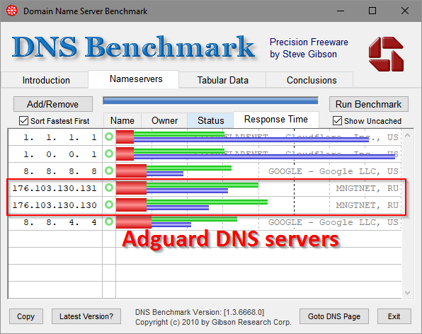screenshot of DNS benchmarks including adguard dns, cloudflare, and google