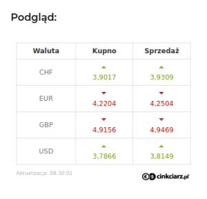 Widget kursy walut
