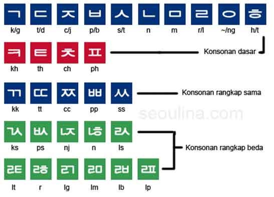 tabel abjad korea konsonan hangul