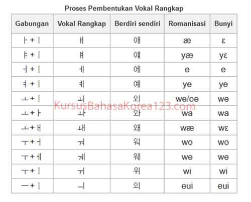 tabel huruf vokal rangkap hangul