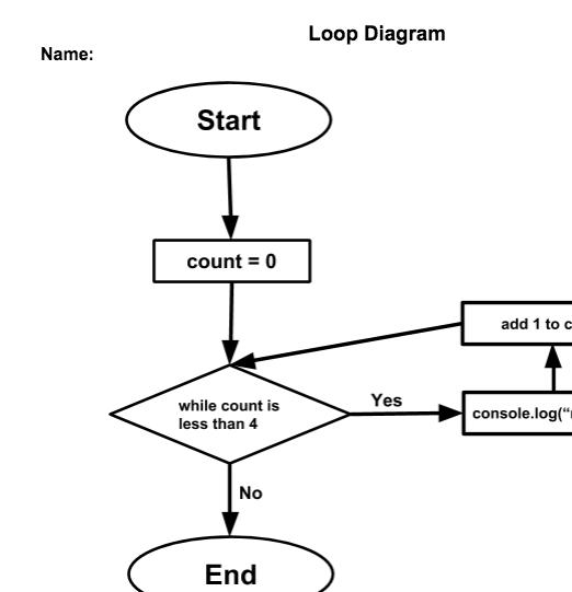 Loops - Middle School Computer Science Worksheet