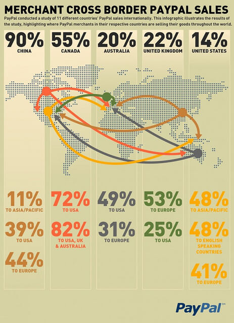 PayPal sales across the world