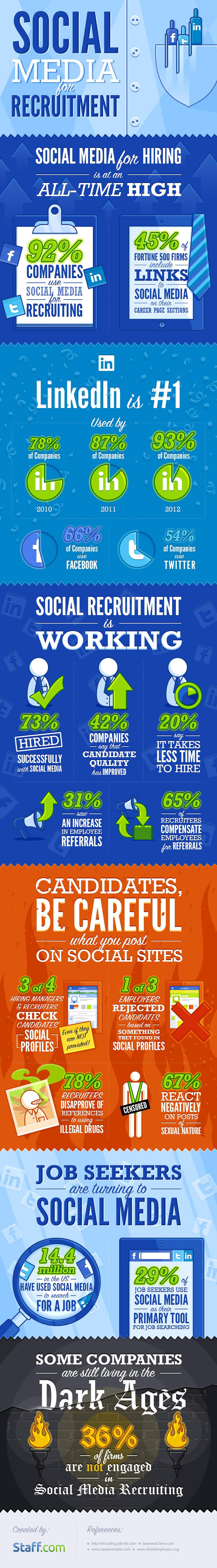 Staff-infograph_Social-media-recruitment
