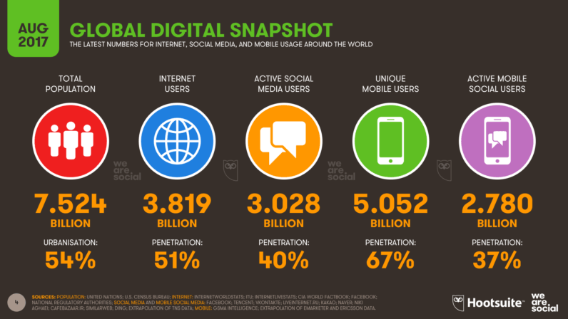 We-Are-Social-Hoostuite-Global-Digital