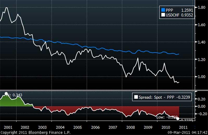 معدل التضخم لشهر يوليو يحافظ على مستواه
