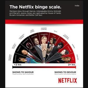 The Netflix 'binge scale' Courtesy of Netflix.com