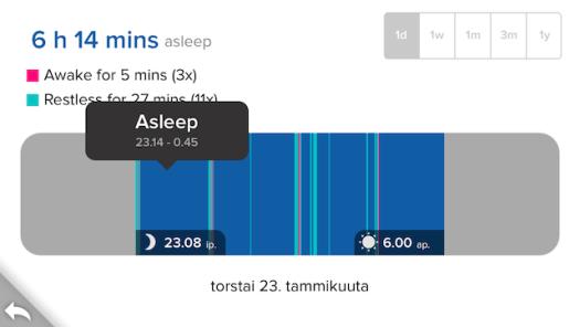 """Tältä näytti """"hyvä yö"""" ennen unikoulua Fitbit Flex -rannekkeen mukaan -- korkeintaan 1,5 h unta kerrallaan."""
