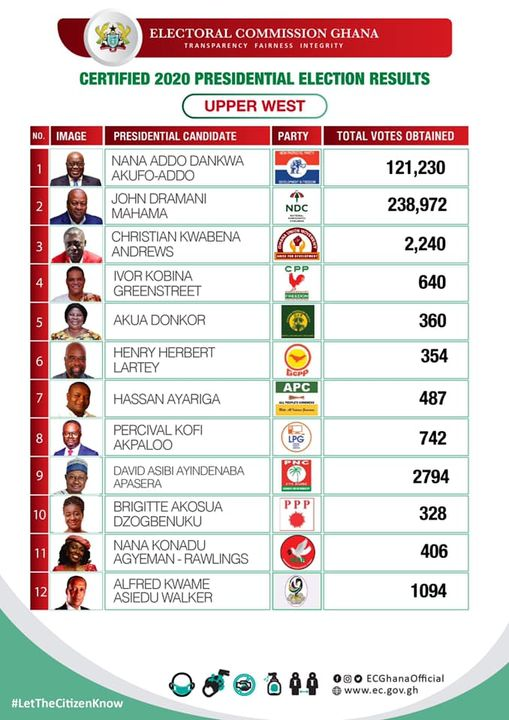 EC Gives Presidential Results Of 7 Out Of 16 Regions 3