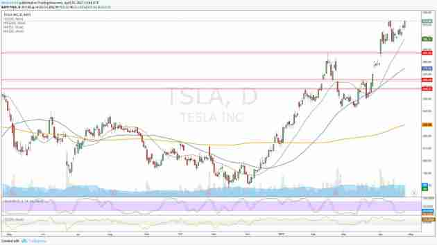 Gráfico Diario Tesla TSLA - Último Año