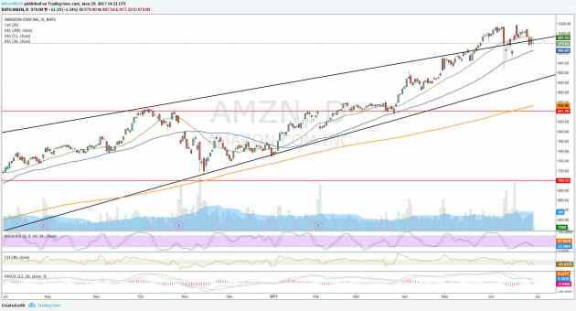 Amazon Gráfico dia últimos 12 meses AMZN antes del Prime Day