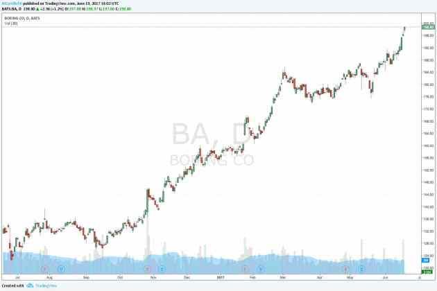 Boeing $BA Gráfico diario 1 año