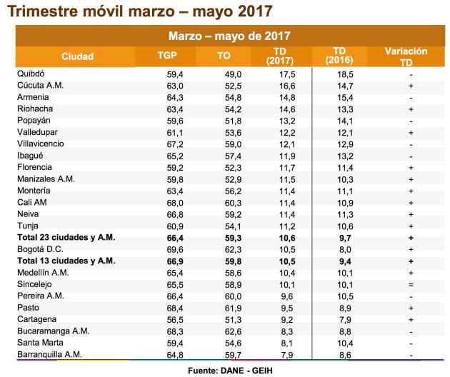 Desempleo en ciudades de Colombia - Trimestre a mayo 2017