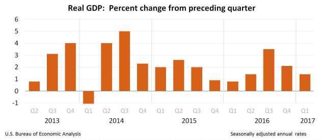 EEUU PIB gráfico histórico a T1 2017