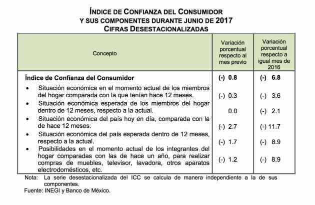 Confianza del Consumidor en México