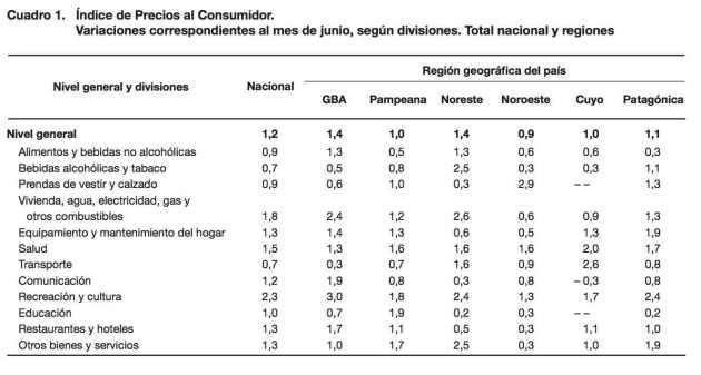 Inflación Argentina por mes en junio 2017