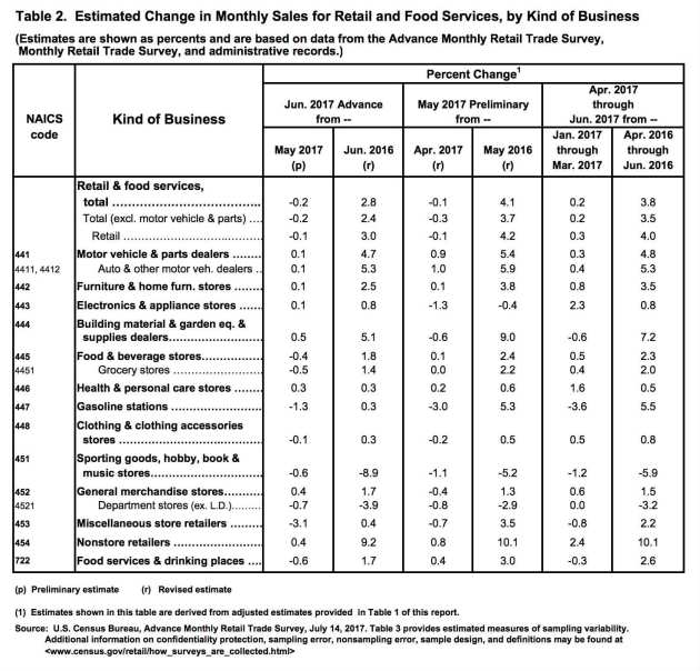 Ventas minoristas en Estados Unidos - informe de junio 2017