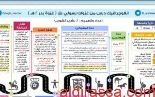 انفوجرافيك درس غزوات رسولي (ص) غزوة بدر اسلامية للصف التاسع اعداد بشاير الشويب