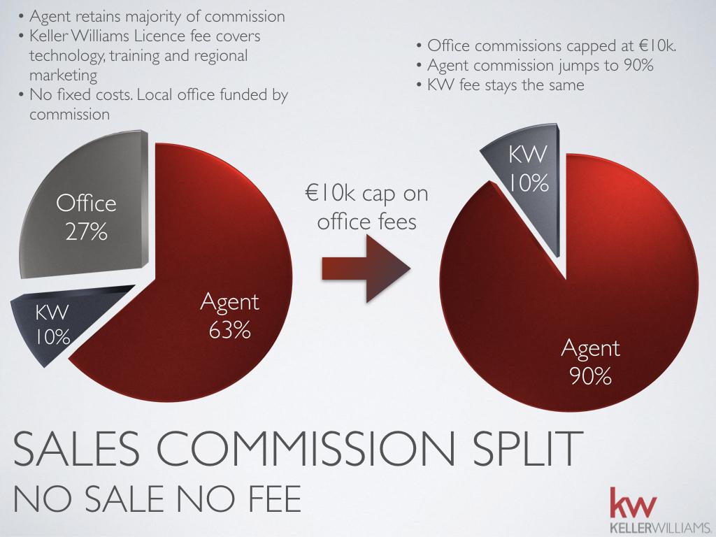 Estate Agent commissions