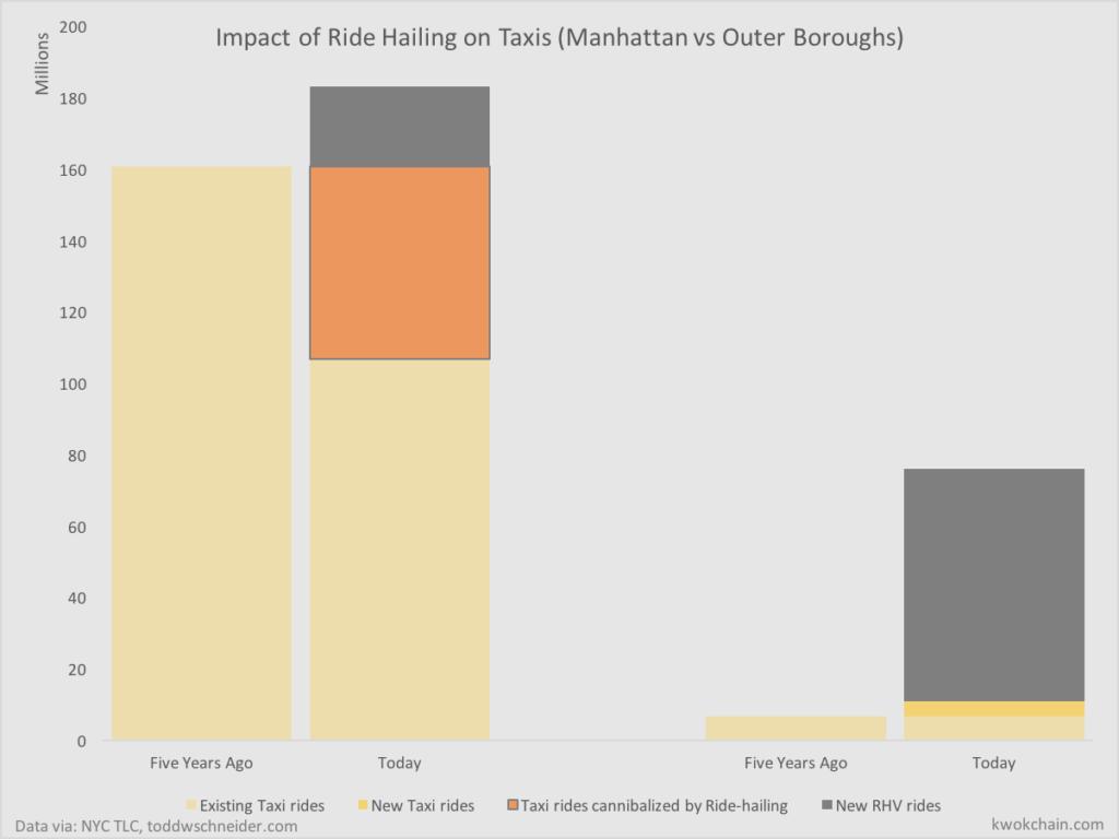 Understanding how Uber & Lyft Grow in Markets – kwokchain