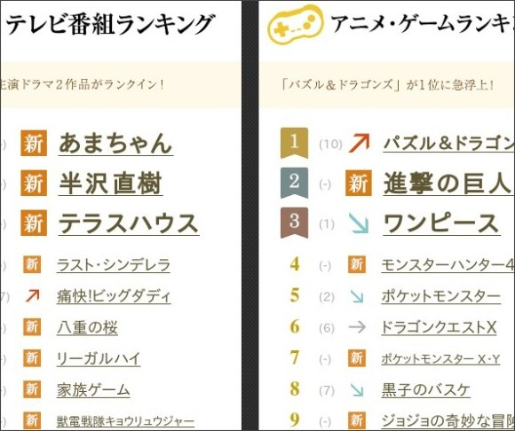 http://promo.search.yahoo.co.jp/ranking/2013/entertainment.html