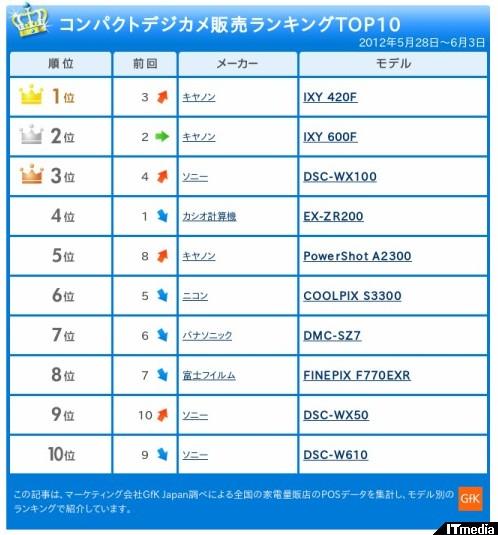 http://camera.itmedia.co.jp/dc/articles/1206/12/news072_2.html